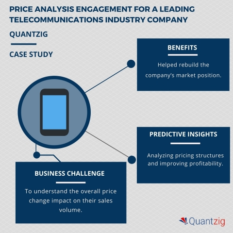 A leading telecommunications industry company leveraged price analysis engagement to determine the b ...