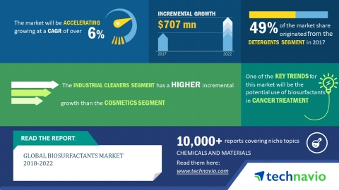 Technavio has published a new market research report on the global biosurfactants market from 2018-2 ...