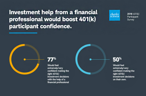 Investment help would boost 401(k) Participant Confidence (Schwab 2018 401(k) Participant Survey) (Graphic: Business Wire)
