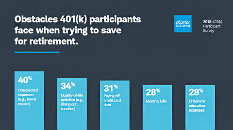 Obstacles 401(k) participants face when trying to save for retirement (Schwab 2018 401(k) Participant Survey) (Graphic: Business Wire)