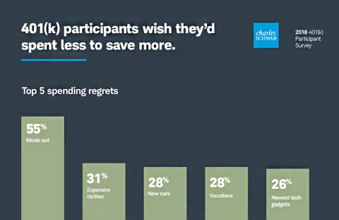 Top 5 spending regrets (Schwab 2018 401(k) Participant Survey) (Graphic: Business Wire)