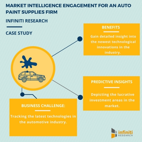 MARKET INTELLIGENCE ENGAGEMENT FOR AN AUTO PAINT SUPPLIES FIRM. (Graphic: Business Wire)