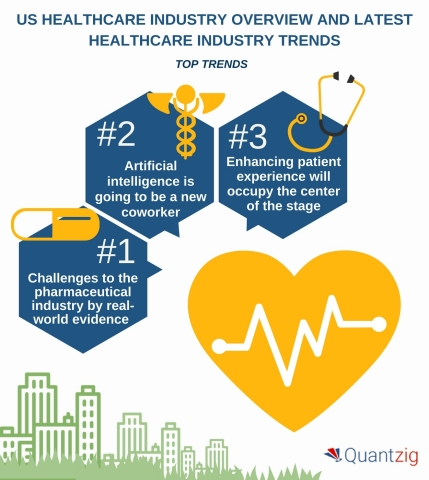 US Healthcare Industry Overview and Latest Healthcare Industry Trends.(Graphic: Business Wire)