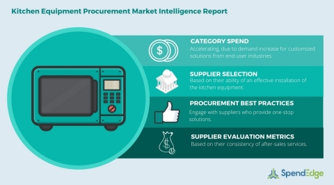 Global Kitchen Equipment Category - Procurement Market Intelligence Report. (Graphic: Business Wire)