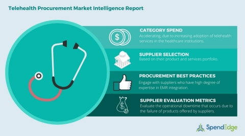 Global Telehealth Category - Procurement Market Intelligence Report. (Graphic: Business Wire)