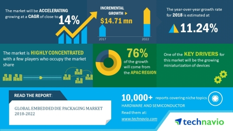 Technavio has published a new market research report on the global embedded die packaging market fro ...