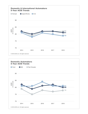 The ACSI demonstrates customer satisfaction with domestic and international automakers. (Graphic: Bu ...