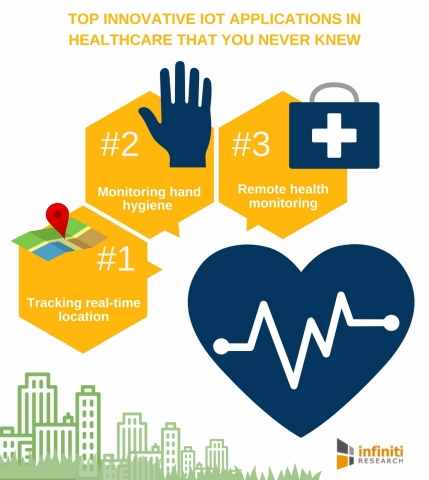 Top Innovative IoT Applications in Healthcare That You Never Knew (Graphic: Business Wire)