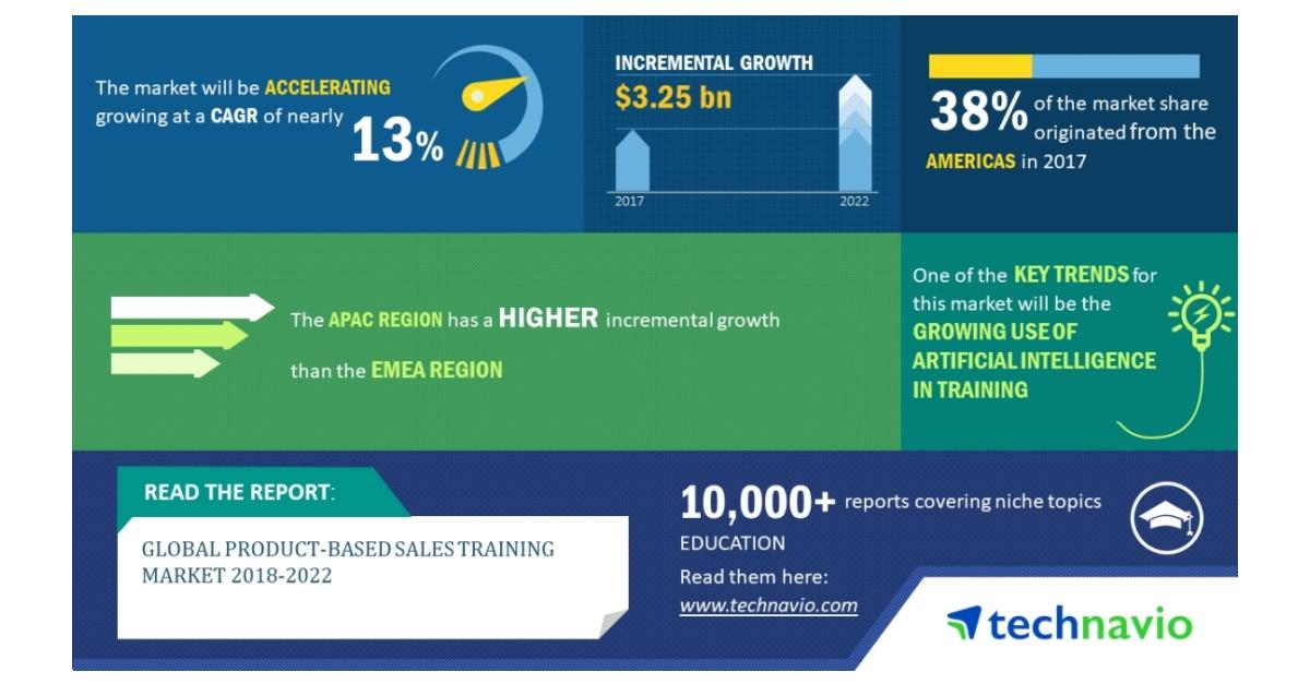 Global Product-based Sales Training Market 2018-2022 | 13% CAGR ...
