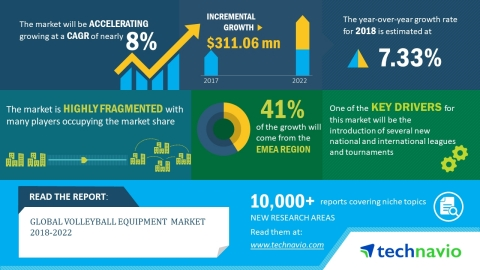 Technavio has published a new market research report on the global volleyball equipment market from  ...