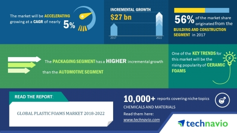 Technavio has published a new market research report on the global plastic foams market from 2018-20 ...