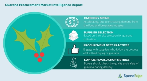 Global Guarana Category - Procurement Market Intelligence Report. (Graphic: Business Wire)