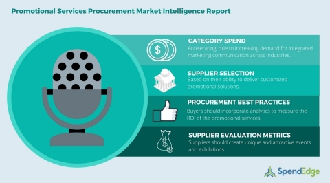 Global Promotional Services Category - Procurement Market Intelligence Report. (Graphic: Business Wi ...