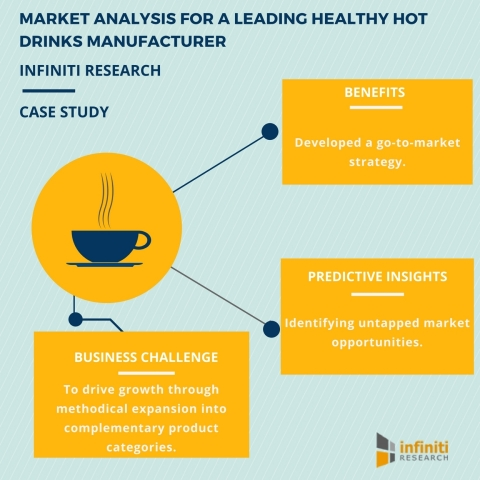 Infiniti's Market Analysis Helps a Leading Healthy Hot Drinks Manufacturer Develop a Sound Business  ...