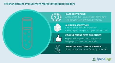 Global Triethanolamine Category - Procurement Market Intelligence Report. (Graphic: Business Wire)