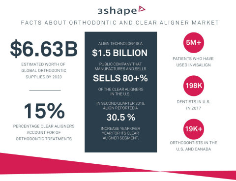 3Shape has filed a lawsuit against Align Technology for alleged abuse of monopoly power in the dental scanner and clear aligner markets. (Photo: Business Wire)