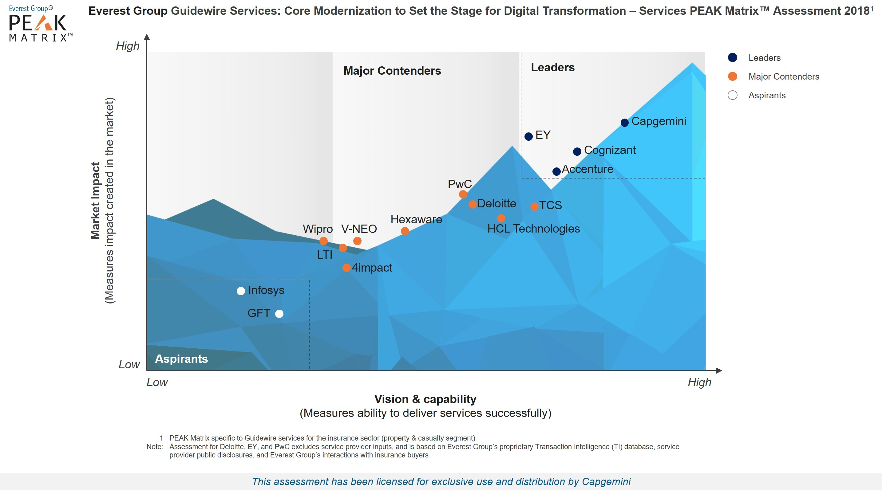 Capgemini Named a Leader for Guidewire Services by Everest Group ...