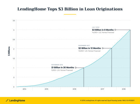 LendingHome announces new company record: more than $3 billion in loan originations, fueled by exponential success with the fix and flip industry. (Graphic: Business Wire)