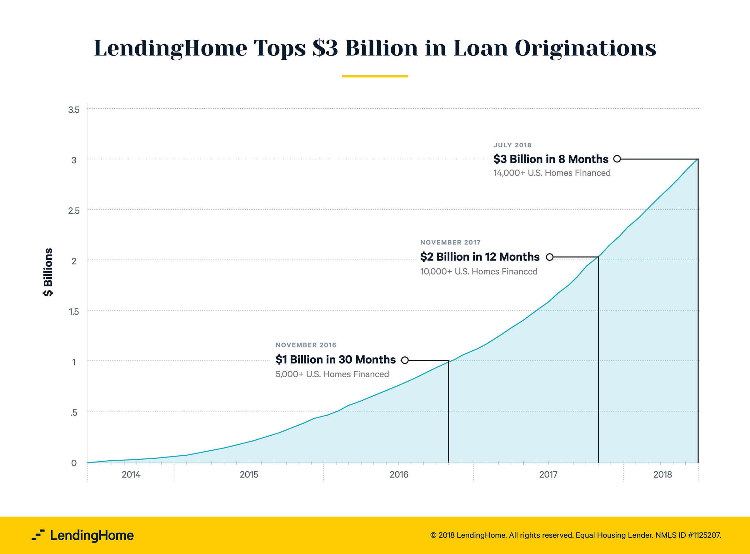 Lendinghome Tops 3 Billion In Loan Originations Business Wire Home Parallel Wiring For Dummies