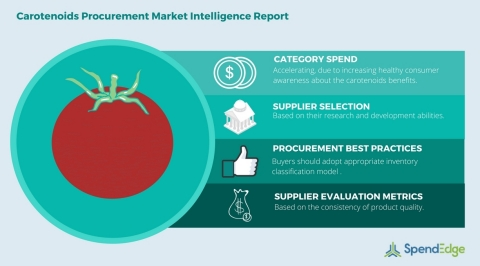 Global Carotenoids Category - Procurement Market Intelligence Report (Graphic: Business Wire)