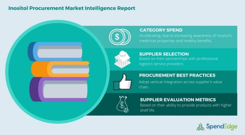 Global Inositol Category - Procurement Market Intelligence Report. (Graphic: Business Wire)