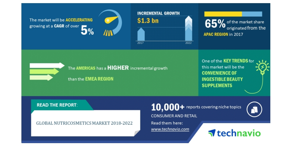 Global Nutricosmetics Market 2018 2022 Convenience Of Ingestible Beauty Supplements To Boost Growth Technavio Business Wire