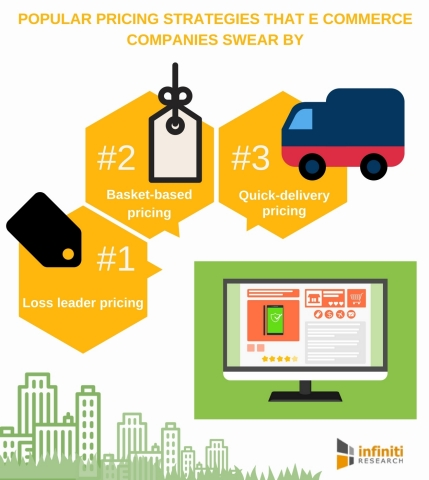 Popular pricing strategies that e-commerce companies swear by. (Graphic: Business Wire)