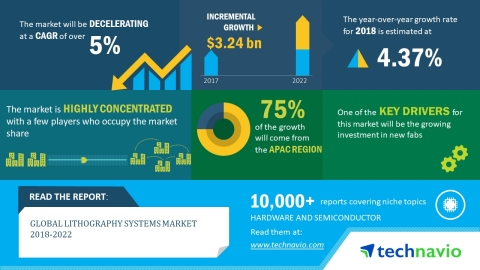 Technavio has published a new market research report on the global lithography systems market from 2 ...