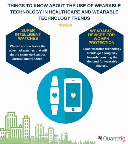 Things to Know About the Use of Wearable Technology in Healthcare and Wearable Technology Trends. (Graphic: Business Wire)