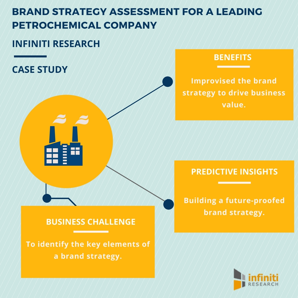 Infiniti Research's Brand Strategy Assessment Solution Helped a  Petrochemical Company to Identify Key Elements of Their Brand Strategy -  Request for a ...
