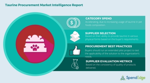 Global Taurine Category - Procurement Market Intelligence Report.(Graphic: Business Wire)
