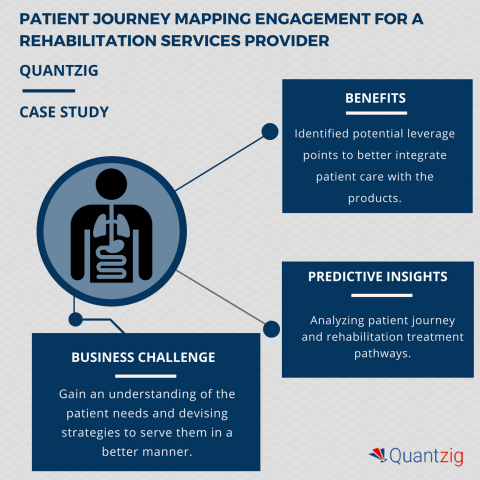Analyzing the busing process for rehabilitation services – A Quantzig case study. (Graphic: Business ...