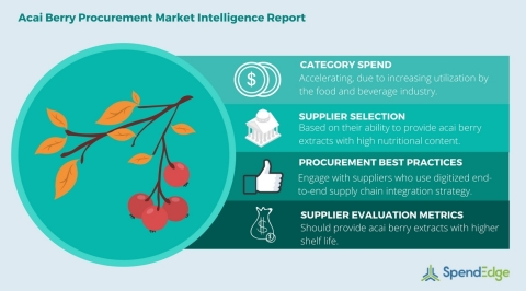Global Acai Berry Category - Procurement Market Intelligence Report. (Graphic: Business Wire)