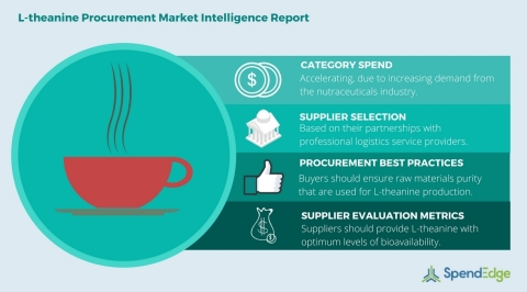 Global L-theanine Category - Procurement Market Intelligence Report (Graphic: Business Wire)