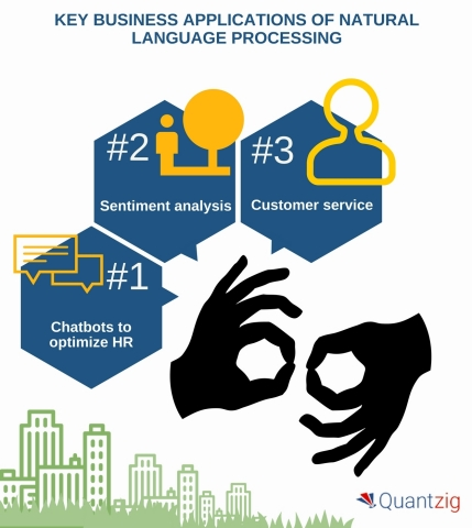 Key Business Applications of Natural Language Processing. (Graphic: Business Wire)