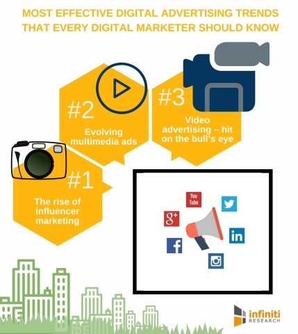 Most Effective Digital Advertising Trends That Every Digital Marketer Should Know. (Graphic: Busines ...