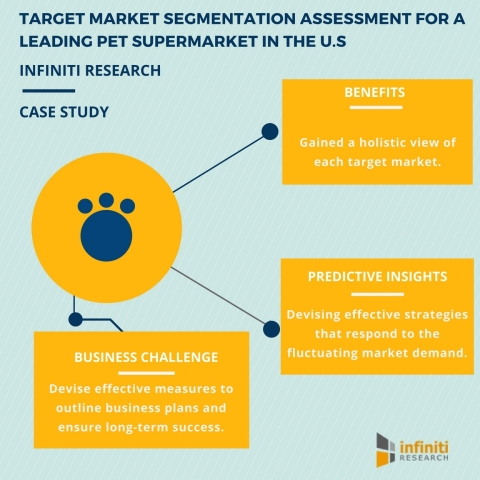 Devising an Effective Target Market Segmentation Strategy to Outline Business Plans for a Leading Pet Supermarket in the US (Graphic: Business Wire)