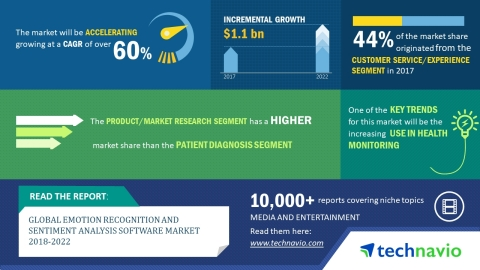 Technavio has published a new market research report on the global emotion recognition and sentiment ...