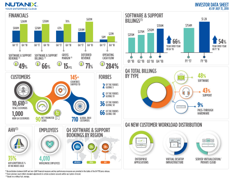 Nutanix Q4 and Fiscal 2018 Highlights (Graphic: Business Wire)