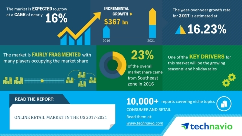 Researchers at Technavio forecast the online retail market in the US to grow at a CAGR of almost 16% until 2021. (Graphic: Business Wire)