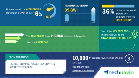 Technavio has published a new market research report on the global biomass power generation market f ...