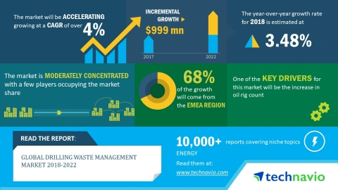 Technavio has published a new market research report on the global drilling waste management market from 2018-2022. (Graphic: Business Wire)