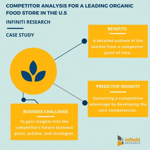 Developing a Competitor Analysis Template for a Leading Organic Food Store in the US (Graphic: Busin ...