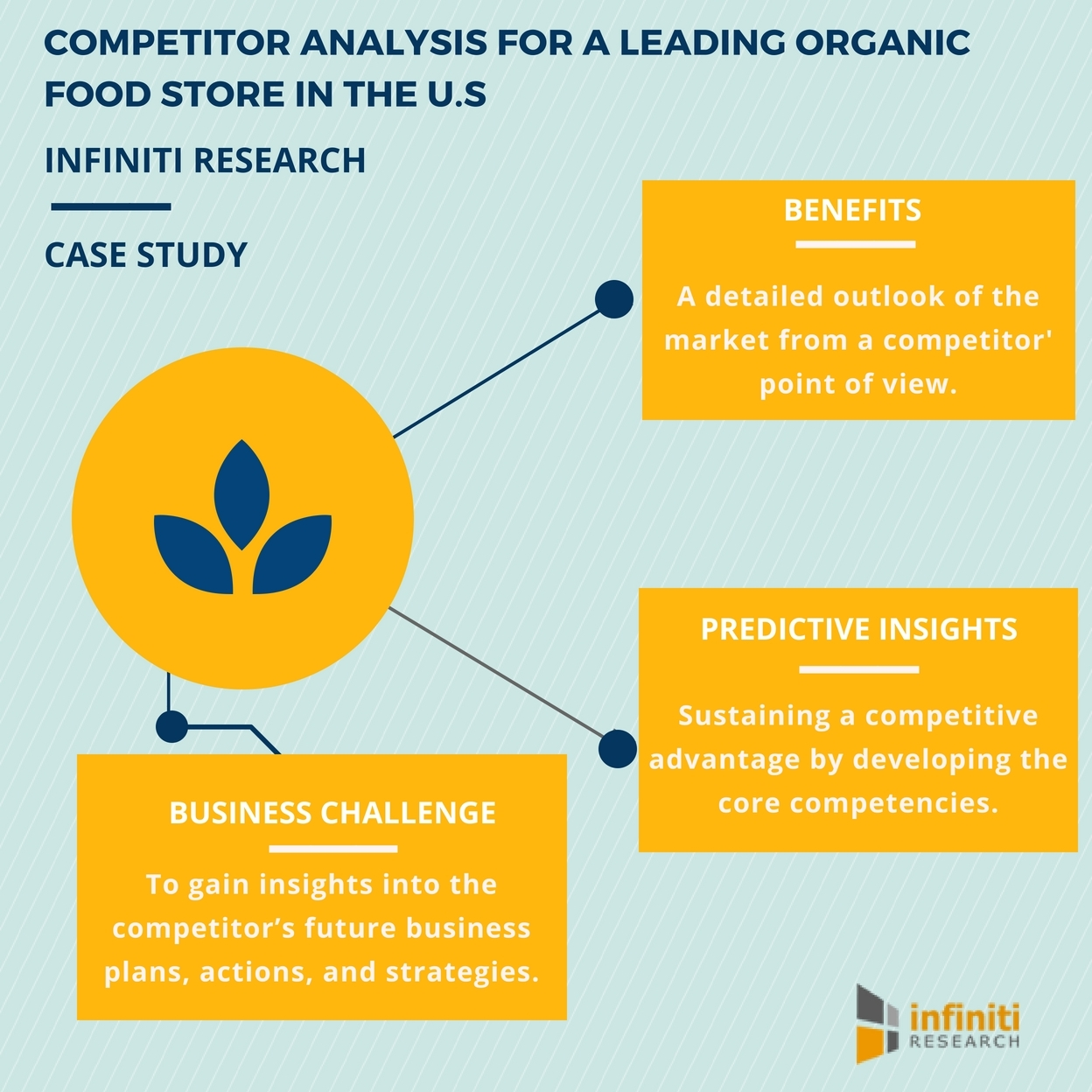 Infiniti research developed a competitor analysis template for a infiniti research developed a competitor analysis template for a leading organic food store in the us request for a proposal now business wire cheaphphosting Image collections