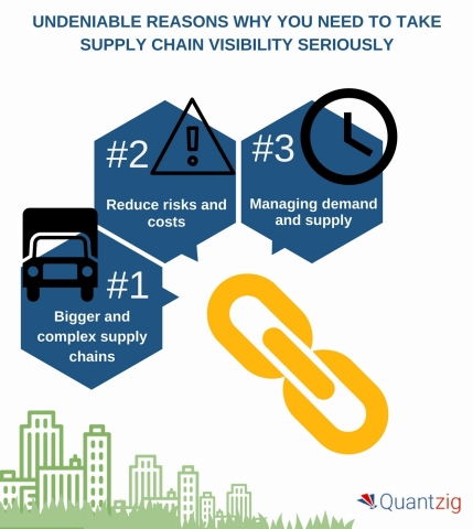 Undeniable Reasons Why You Need to Take Supply Chain Visibility Seriously. (Graphic: Business Wire)