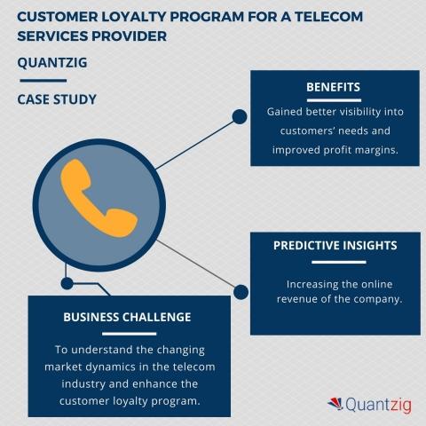 Establishing an effective customer loyalty program and enhancing customer retention for telecom serv ...