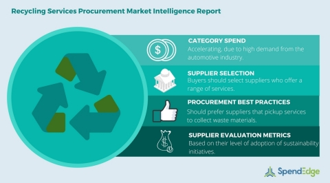 Global Recycling Services Category - Procurement Market Intelligence Report. (Graphic: Business Wire ...