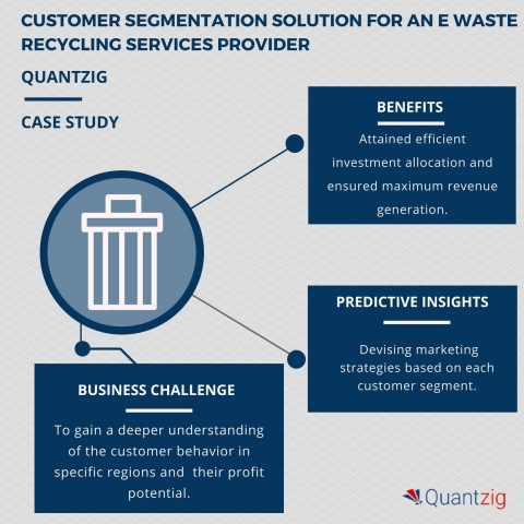Achieving market growth and improved customer retention for e waste recycling services - A Quantzig  ...