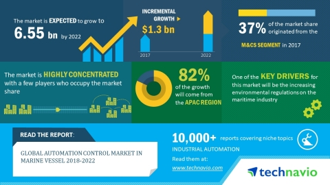 Technavio has published a new market research report on the global automation control market in mari ...