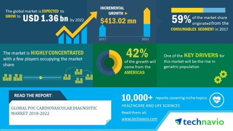 Technavio has published a new market research report on the global POC cardiovascular diagnostic mar ...